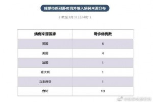 四川成都新增2例境外输入确诊病例活动轨道发布
